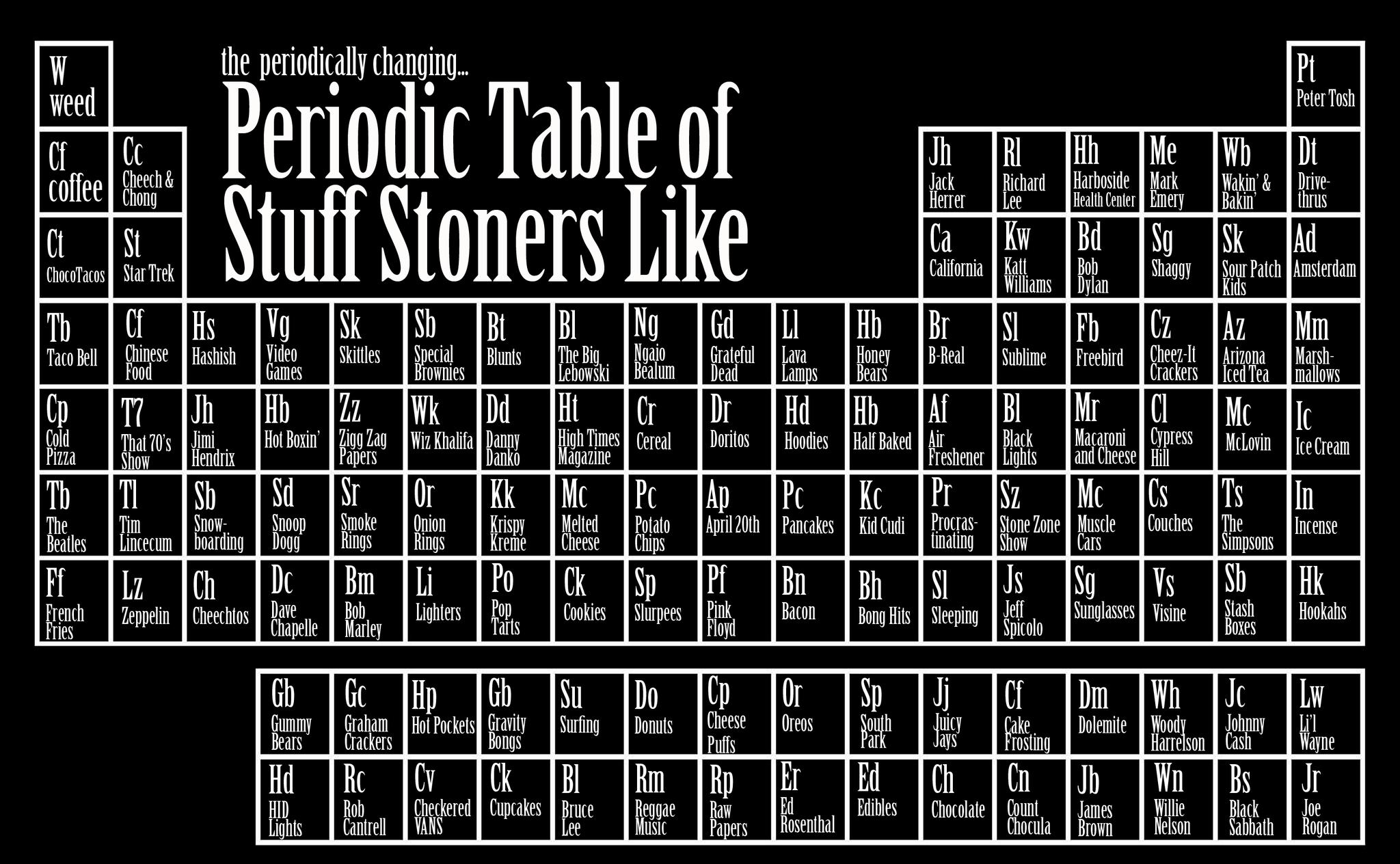 Cbd cannabidiol oil on twitter periodic table of stuff stoners cbd cannabidiol oil on twitter periodic table of stuff stoners like you httptwbtkq0rfao urtaz Choice Image