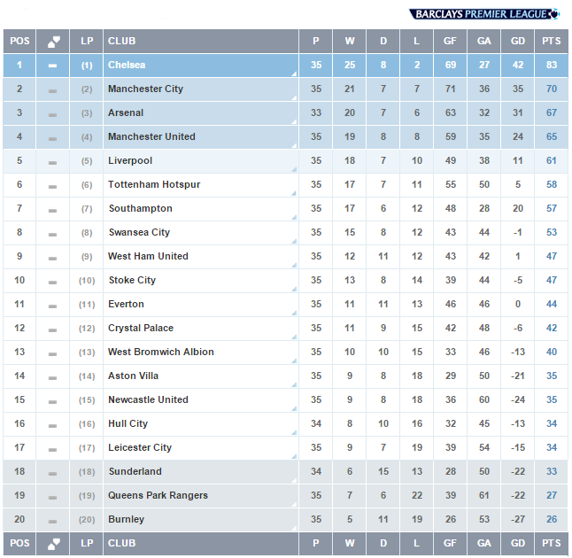 Barclays Premier League Table Today - image 5