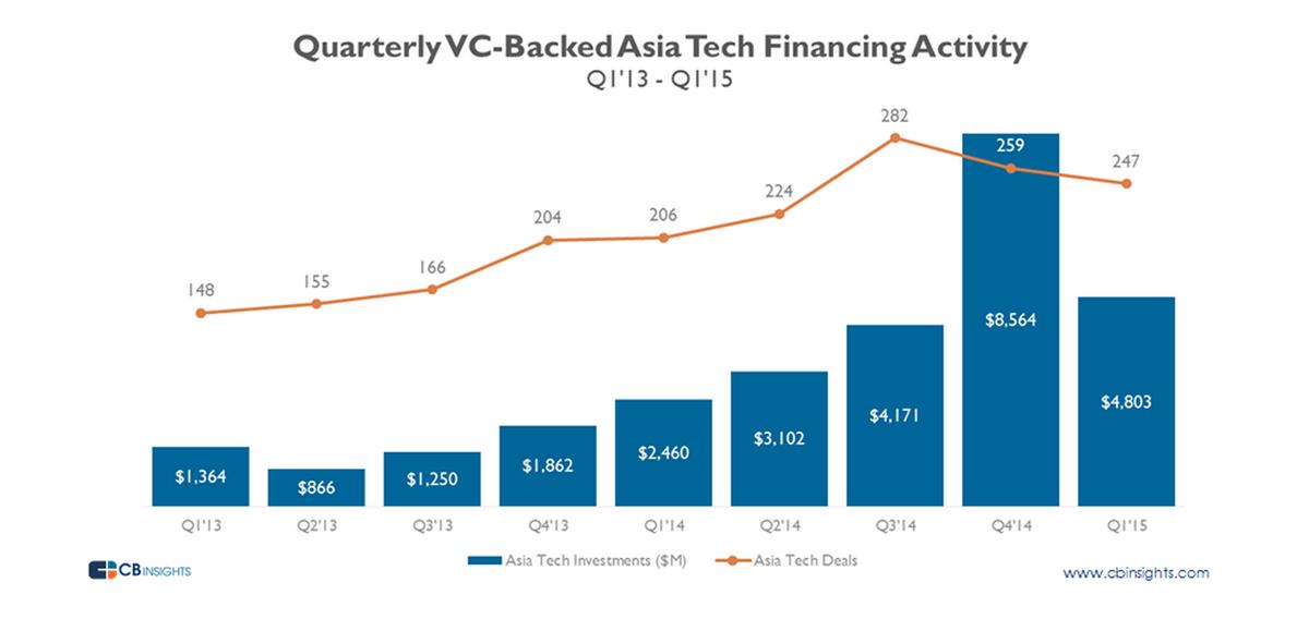 アジアのベンチャー投資すごい勢いで増えてる!去年の投資金額は$18.3Bでまだアメリカの半分も及ばないけど。そのうち、日本は大体$1.2B http://t.co/MFXKI4kC62