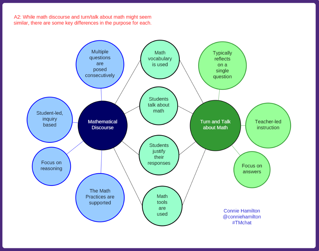 A2: Math discourse and turn/talk might seem similar, but there are key differences in the purpose for each. #TMchat http://t.co/wNDuQIVyFk