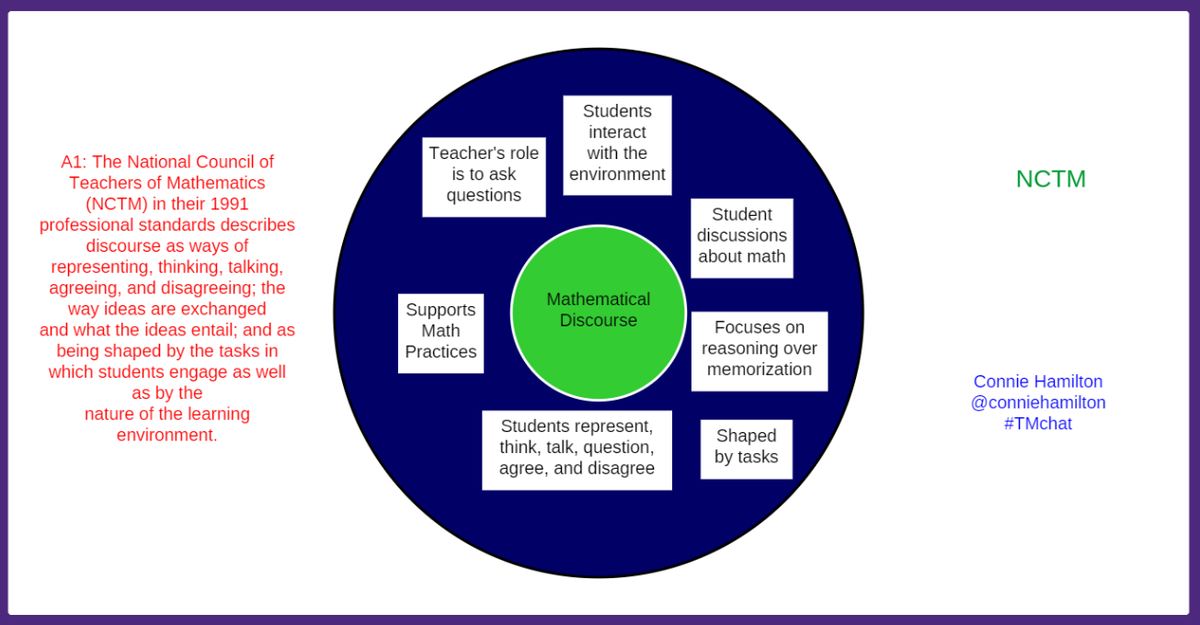 A1: This circle map defines math discourse. #TMchat http://t.co/3hHgTwONp6
