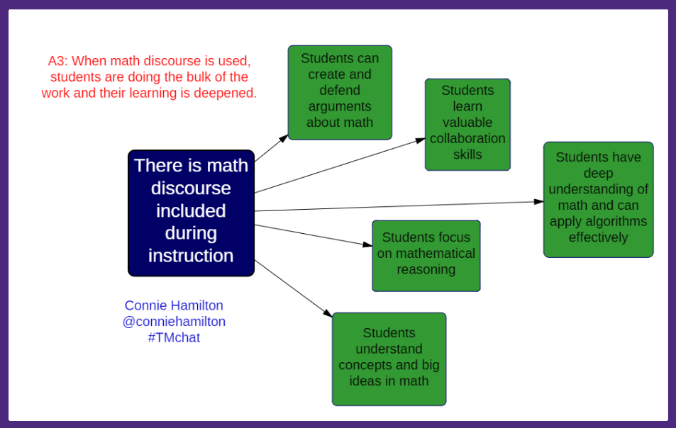 A3: When math discourse is used, students are doing the bulk of the work and their learning is deepened. #TMchat http://t.co/9gg2n1Yj61