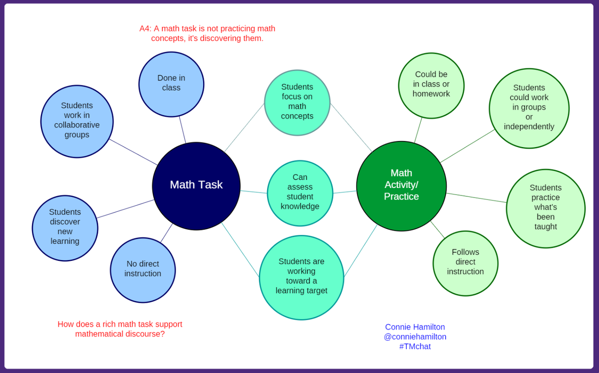 A4: During math tasks, students are not just practicing math concepts, they're discovering them. #TMchat http://t.co/ugWXVPpg3W