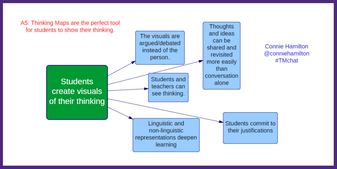 A5: Thinking maps are a perfect tool for students to show their thinking. #TMchat http://t.co/nIH04xXjLw