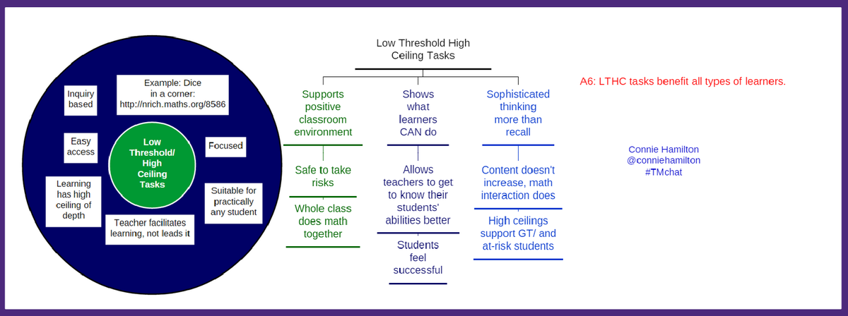 A6: LTHC tasks benefit all types of learners. #TMchat http://t.co/MmaX6dumjY