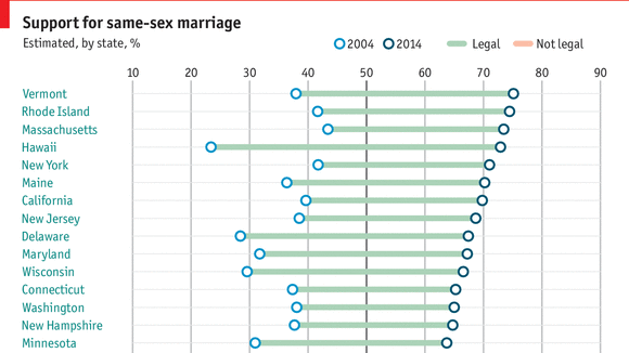 What percentage of humans are homosexual