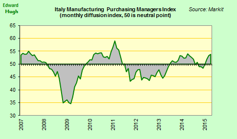 Italian manufacturing performance impoved slightly in April. PMI showed moderate growth sustained: 53.8 vs 53.4 March http://t.co/xr8NFqDuZP