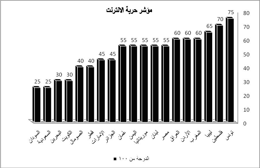 مؤشر حرية الإنترنت في العالم العربي #لف_وارجع_تانى ، للإطلاع علي التقرير كاملاً http://t.co/SwTAhfVDXg http://t.co/jaNhXW7cVm