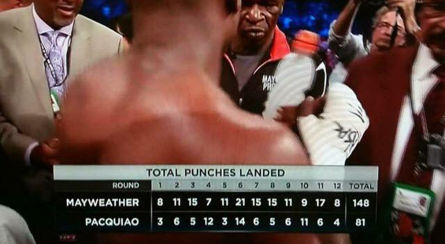 @RealSkipBayless don't know what fight you were looking at but Numbers lie bruh.  Get over it. @ESPN_FirstTake http://t.co/QJe7jhkKWL
