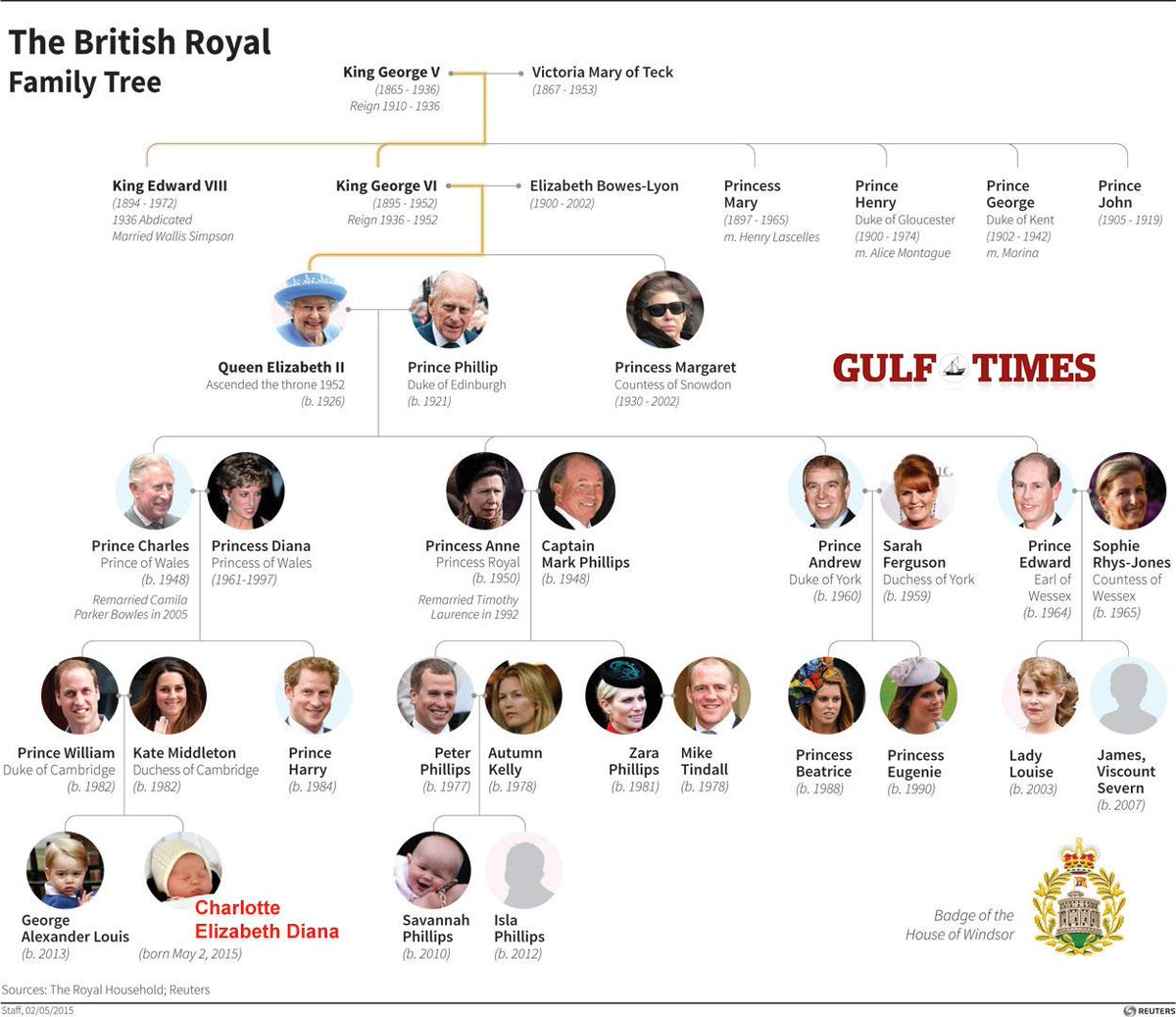 gulf times on twitter diagram of the british royal family tree london princesscharlotte http. Black Bedroom Furniture Sets. Home Design Ideas