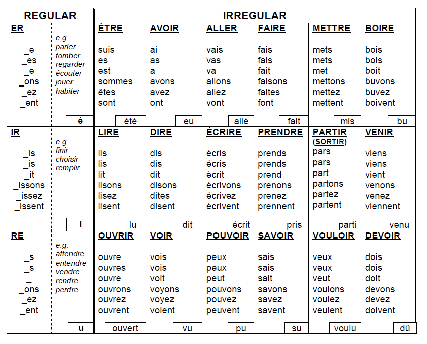 french verb table essayer