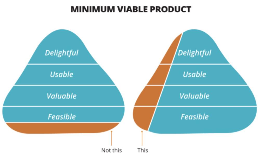 A minimal viable product doesn't mean a half finished. It means doing a small number of things to a high standard. http://t.co/2rTfQEm1a1