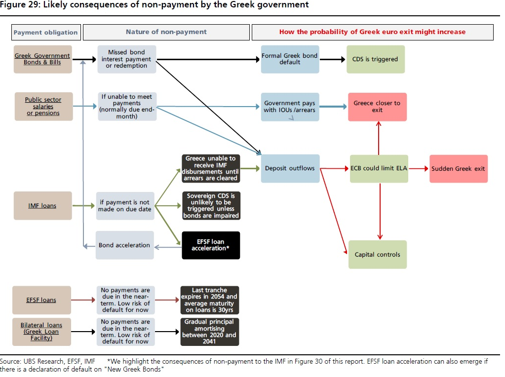 What Would Happen if Greece Defaulted? UBS explains http://t.co/uxqfSeQgis via @WSJMoneyBeat http://t.co/sN0y1hwJqD