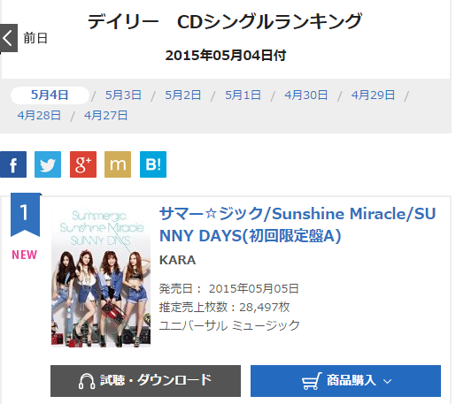 Kara hits #1 on Oricon on its first day of sales for their new