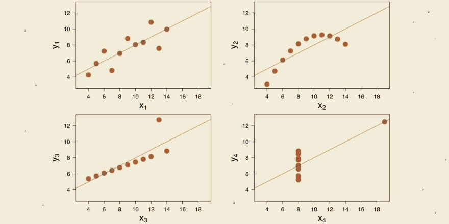 All have same mean, variance, correlation, & regression line. Lesson: Always Visualize Data. http://t.co/Sv5KtY26rE http://t.co/YZ8M4mqhif