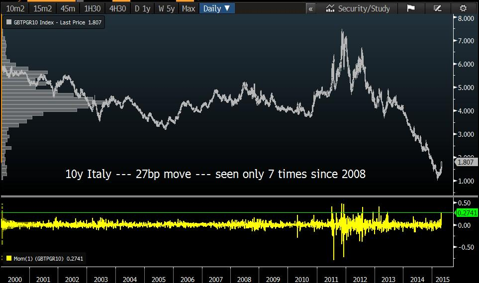 Italy's 10y bond... +27bp today. Only 7 times since 2000 this has happened (or larger). Risk limits blowing out. http://t.co/Aps0Iu0i44