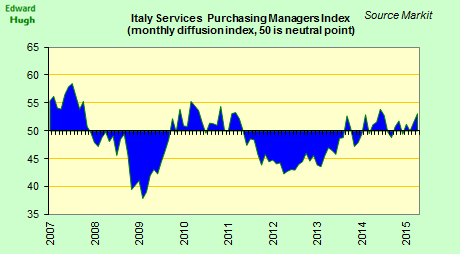 Italian services expanded more rapidly in April. PMI 53.1 vs 51.6 March. Composite 53.9 vs 52.4. http://t.co/DYUglIeOES