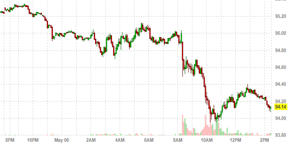 The dollar is getting crushed http://t.co/cmJyGfhlSM http://t.co/oId1vLPIwF