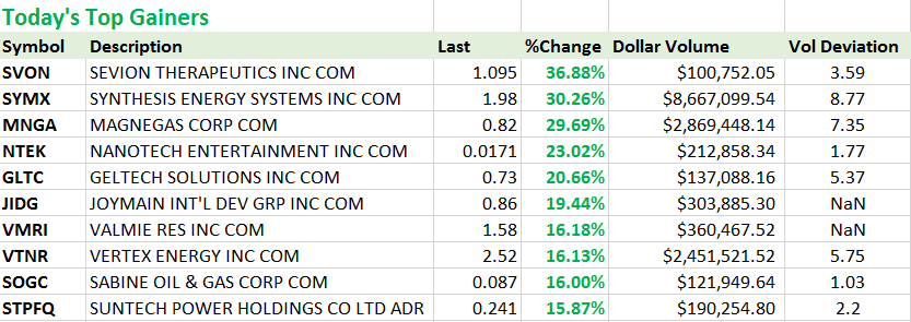 Top penny stock gainers today