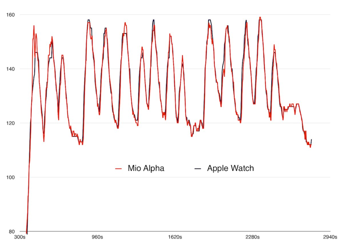 The Apple Watch heart monitor might yield clinical-grade results after all