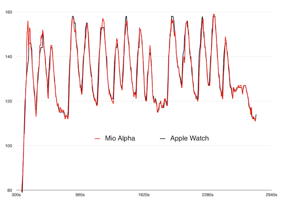 Extracted the raw Apple Watch HealthKit heartrate samples after a run and compared it to an HR monitor I had on: http://t.co/2Ycj49Ctjt