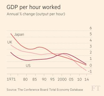 TCB data shows US and rich world productivity growth on long decline: @Sam1Fleming in @FT  http://t.co/iXXHwu4jHB http://t.co/MIjuh6ozjX