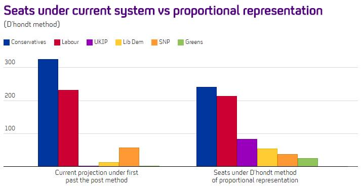 How would proportional representation change the #GE2015 balance of power, asks @FactCheck: http://t.co/d7QFEKqVzz http://t.co/pYPWrv29J7