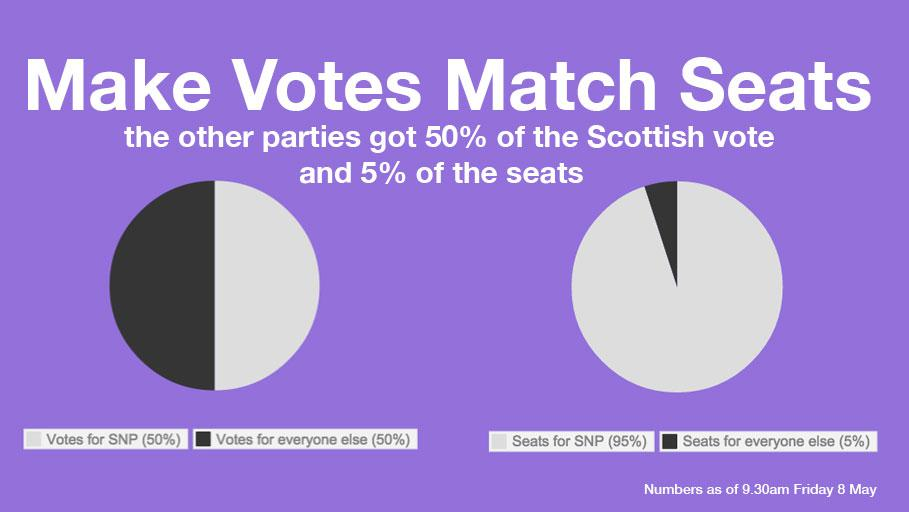 ERS Twitter Feed: Scottish Votes & Seats