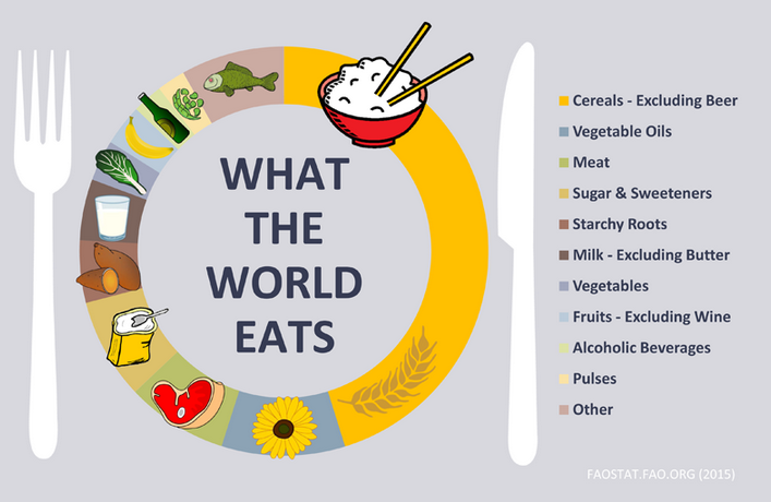 Interesting infographic from @FAOstatistics on what the world eats: http://t.co/IA6f2sUrg2 http://t.co/9xRM7ZcyKt