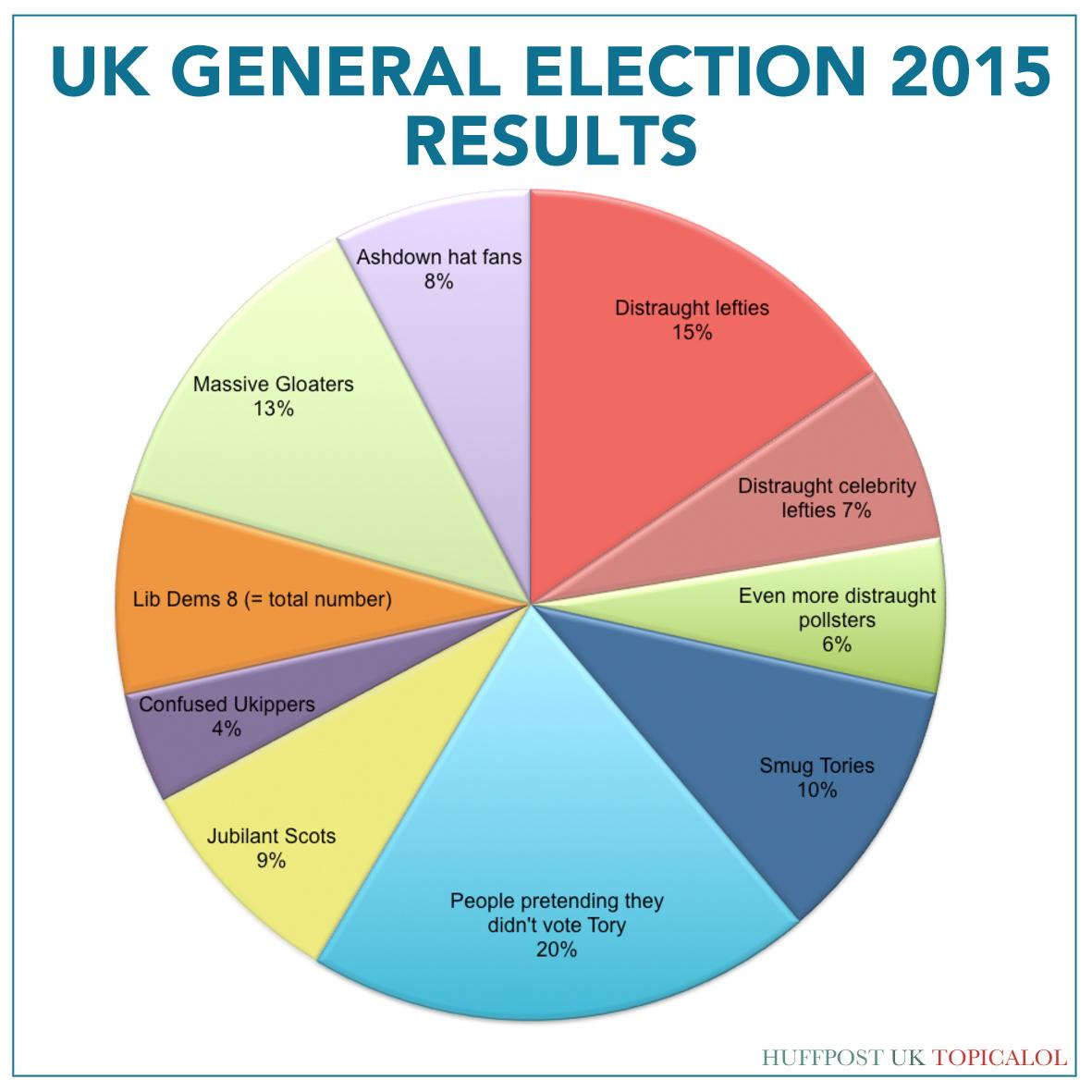 The election results as a handy pie chart. (done for @huffpostukcom)  http://t.co/R2agoaxukO http://t.co/hj0B8AUZ8t