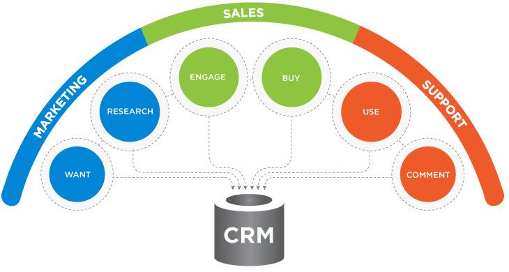 proton customer relationship management crm Customer relationship management (crm) is an approach to manage a company's interaction with current and potential customers it uses data analysis about customers'.