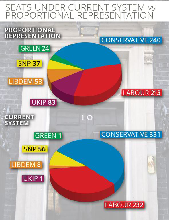Wow. THIS would have been the General Election result under a 'fair' voting system: http://t.co/Meh1xXmCYz