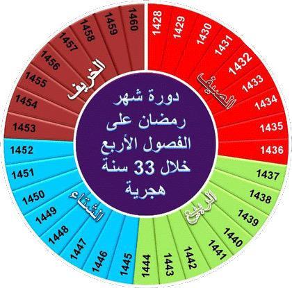 السنة الشمسية والقمرية.من إعجاز القرآن العلمي CEgo-mKUIAAaQz0.jpg