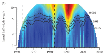 Music and culture change- data tells us the years that matter- 1964, 1983, 1991 http://t.co/PmoxHrzp1m http://t.co/7AEkbDOBLq