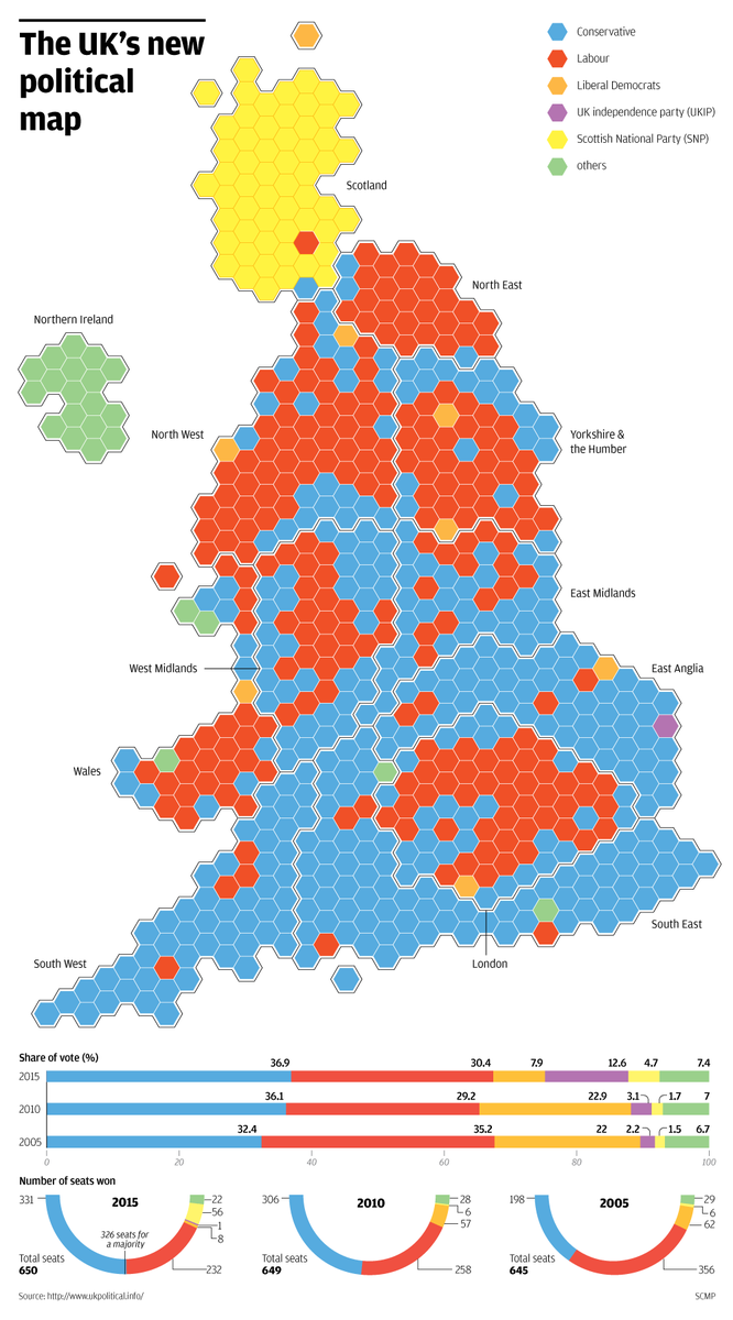 Map Of Uk Votes 2015.Scmp Infographics On Twitter Uk Election 2015 Our Hexbin Map And