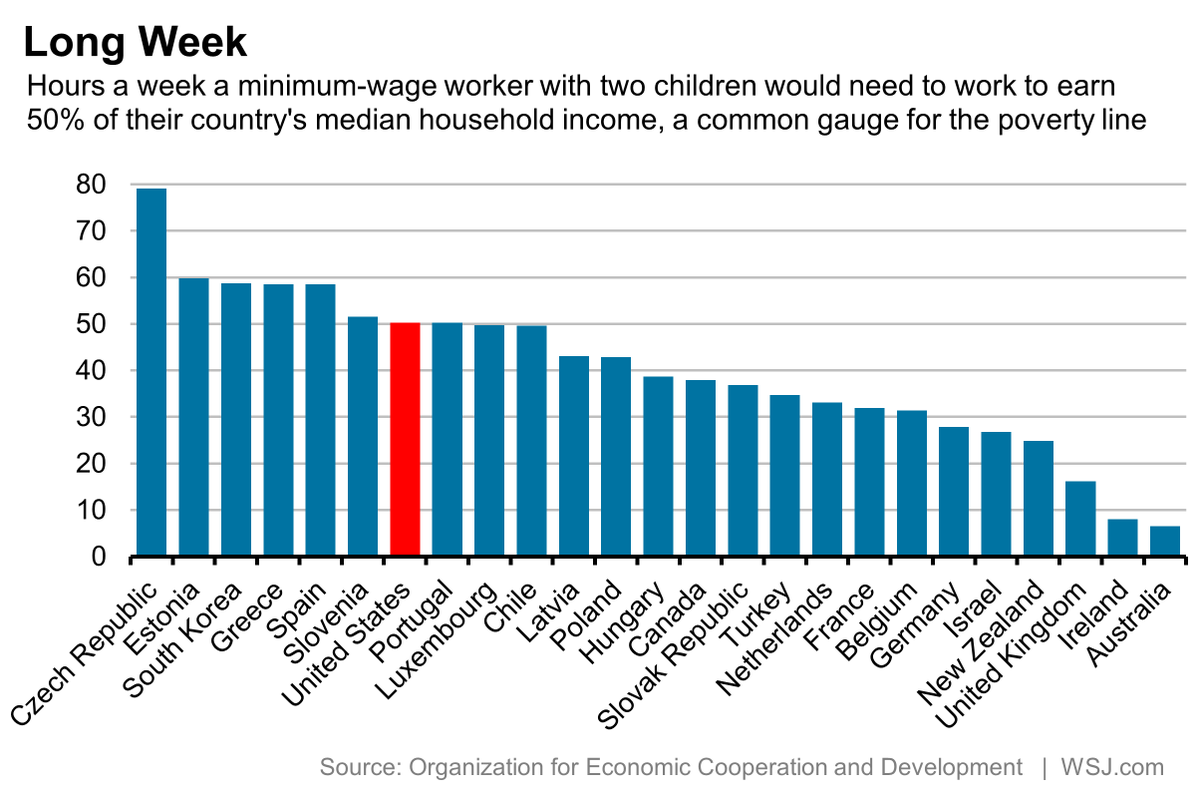 Minimum-wage workers in Australia must work 6 hours a week to escape poverty. In the U.S., 50 http://t.co/5iV8bhr74S http://t.co/z5BxyD3YyS