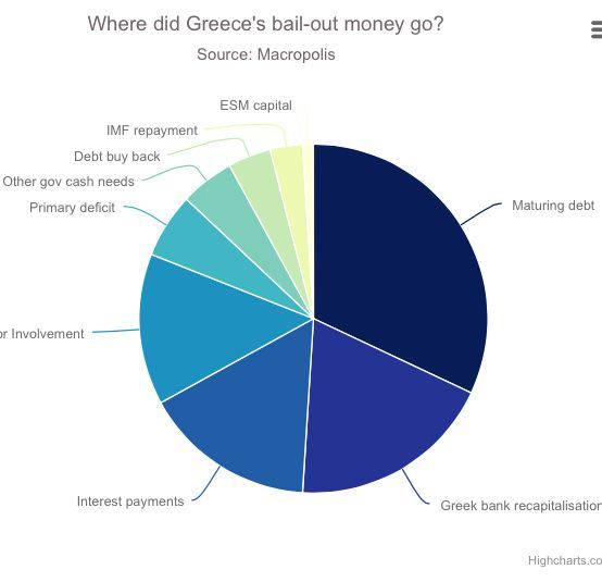 Nearly 90% of Greece's bail-out was used to rescue the rest of Europe's banks http://t.co/O9E8yn7u0S http://t.co/0NABBGHpfy