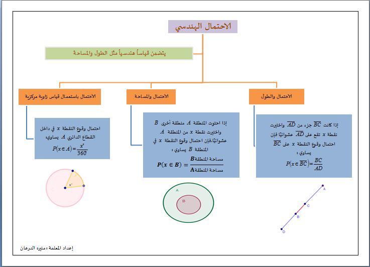 منيرة الدرعان On Twitter ورقة عمل توضح الاحتمال الهندسي رياضيات٤ ثاني علمي الاحتمالات Http T Co Lcvhgxnkqv