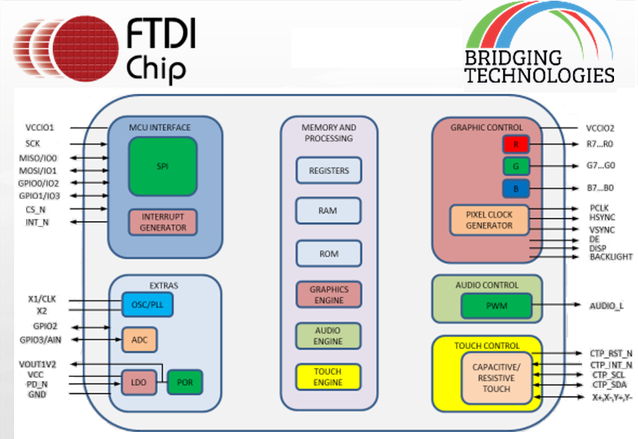 Ftdi chip on twitter functional block diagram for ftdis ft81x ftdi chip on twitter functional block diagram for ftdis ft81x high resolution embedded video engine eve devices httptuj5ppxj5zf ccuart Images