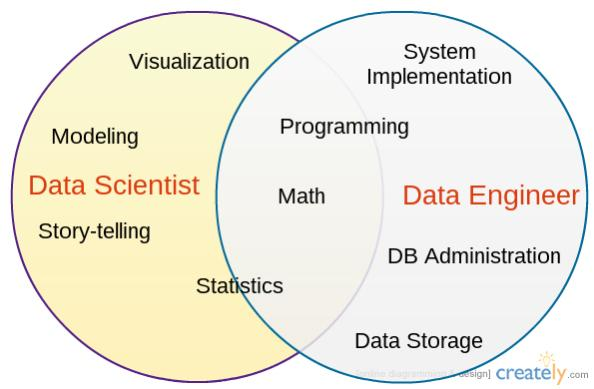 #DataScientist vs Data #Engineer