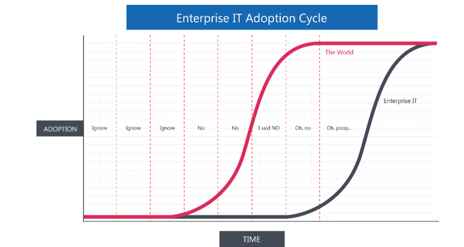 This enterprise IT adoption graph made me laugh out loud http://t.co/TTUpV2Y8kM