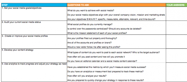 Hootsuite On Twitter Social Media Templates From Strategy To - Hootsuite social media strategy template