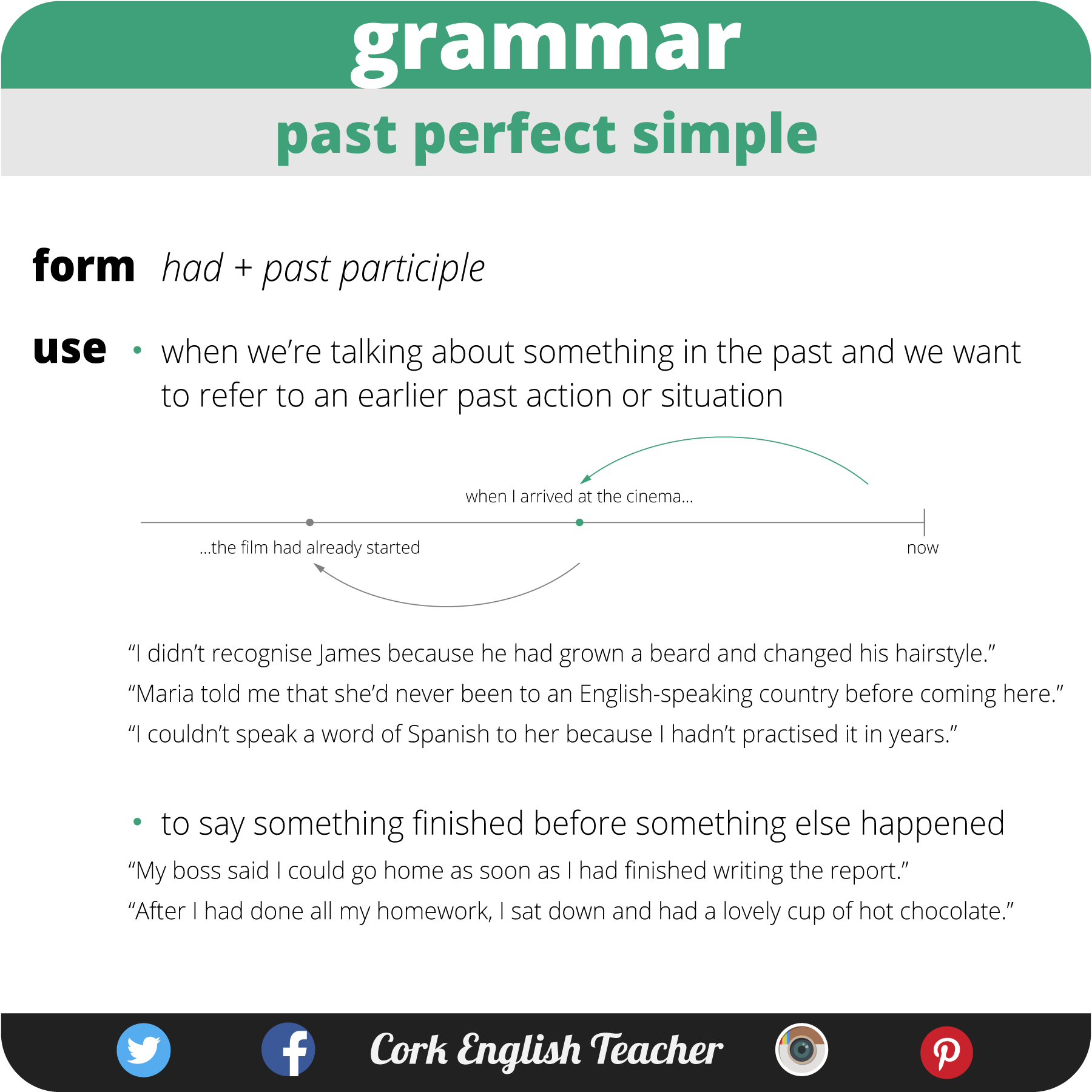 cork english teacher on twitter past perfect simple done cork english teacher on twitter past perfect simple done englishgrammar english learnenglish esl elt fce t co 2wcpfugdzi