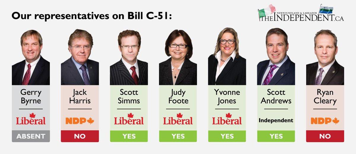 Most Cdns don't like Harper's anti-terror bill, but majority of NL MPs voted for it http://t.co/RpQEcngCRc #nlpoli http://t.co/jUnZqmnEU5