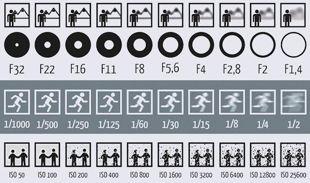 .@Petapixel explains how Aperture, Shutter Speed and ISO affect your photos: http://t.co/KPZHQ6Q4R8 #TipTuesday http://t.co/Y8BJpd5JPf