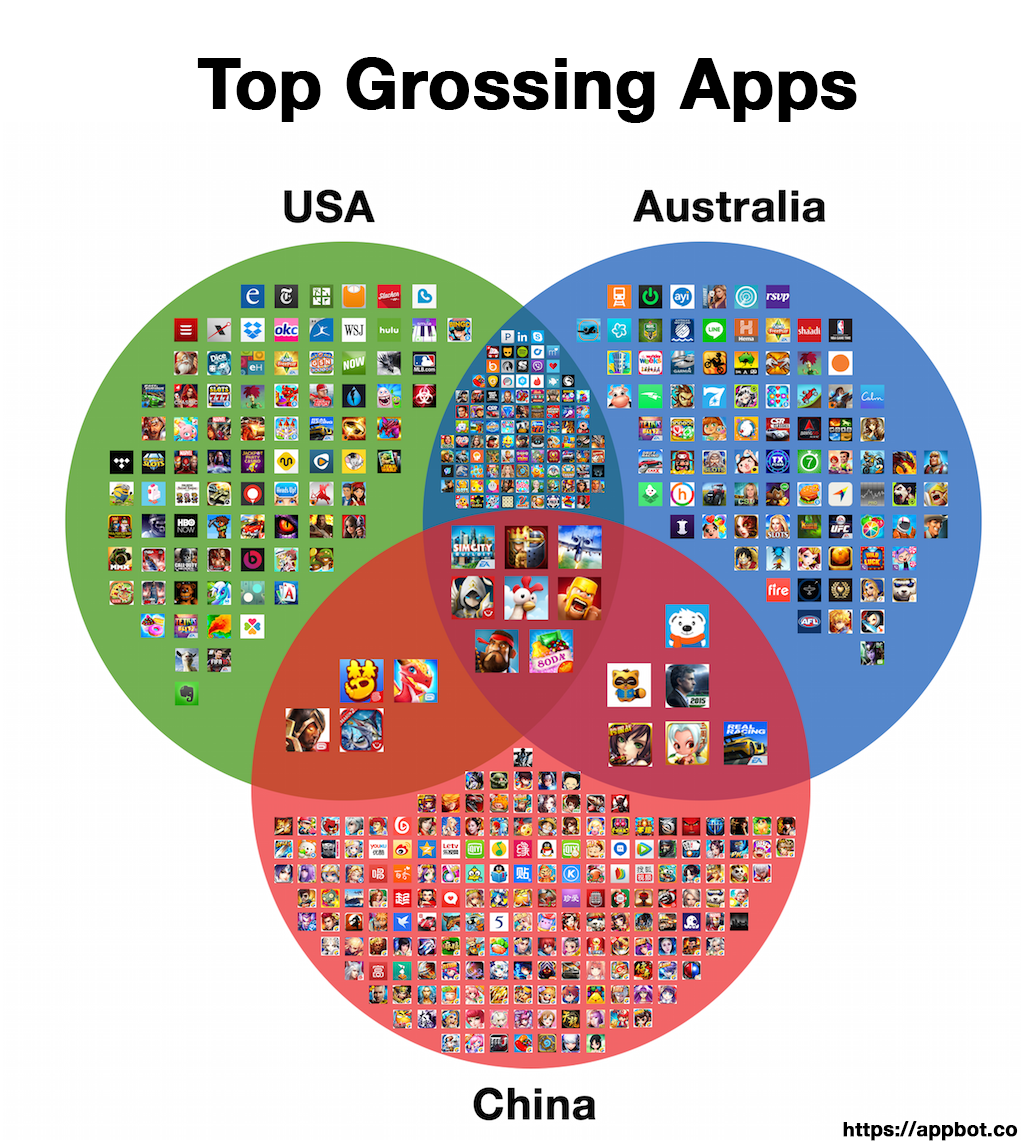 I compared App Store top charts to see if can you be successful with an app in only one market http://t.co/kAKCjFmwYa http://t.co/2PZb6s3fmo