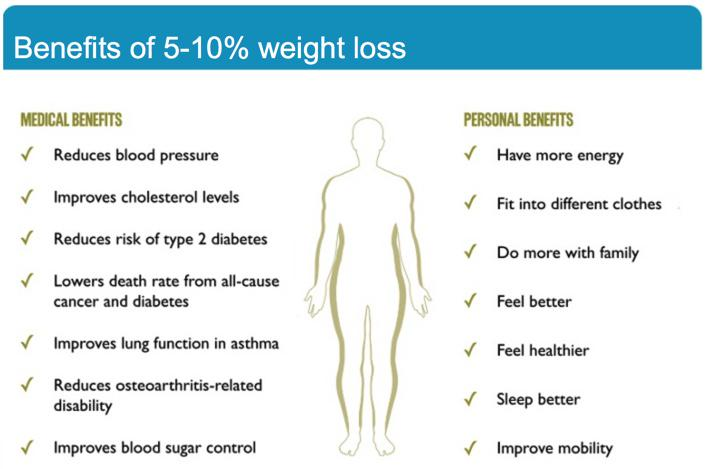 Dr Enzo Di Battista On Twitter Benefits Of 5 10 Weight Loss Http