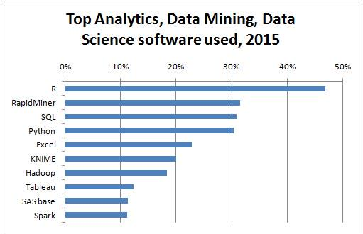 Top Analytics, Data Mining software tools used