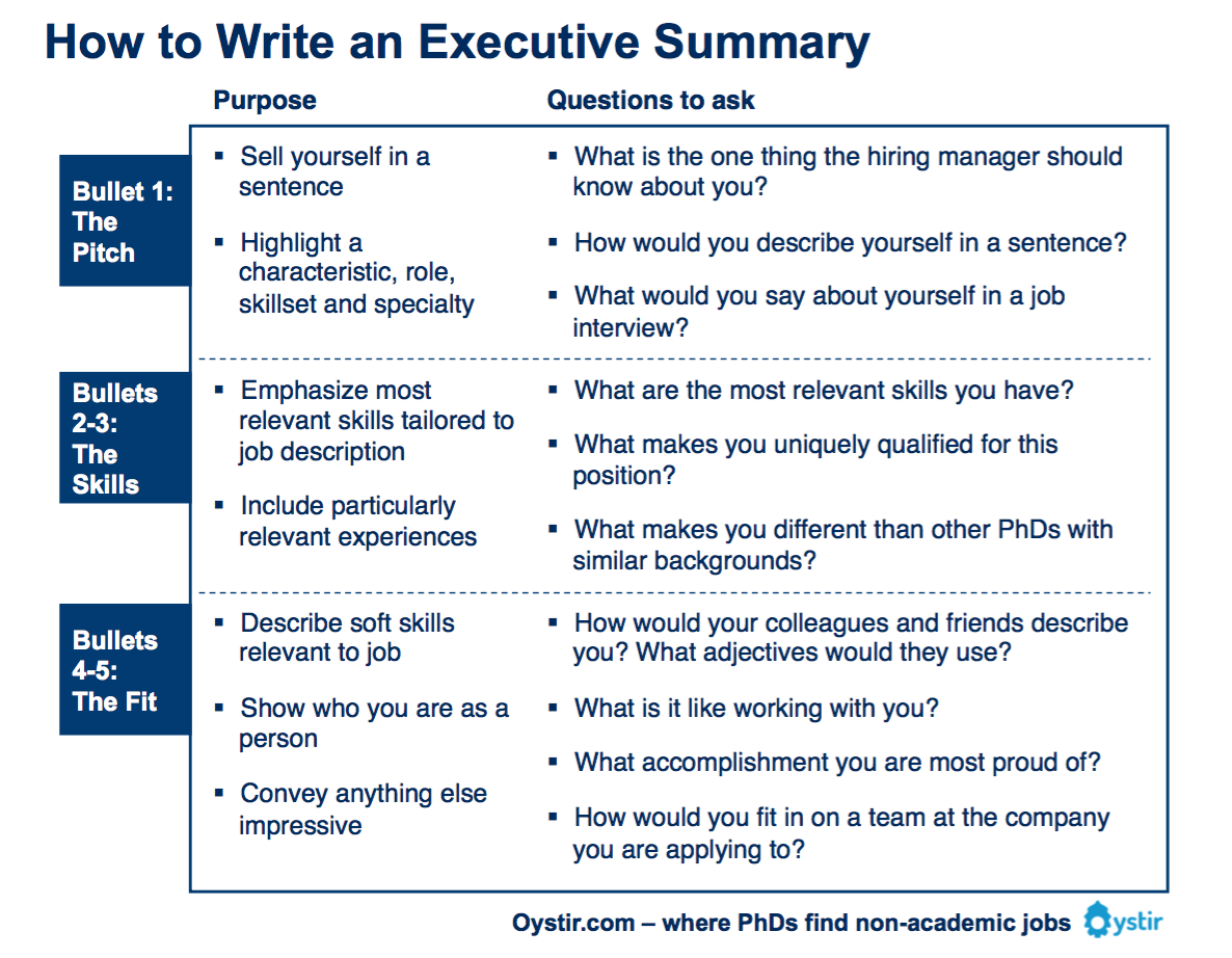 "Oystir (DOC) On Twitter: ""How To Write An Executive"