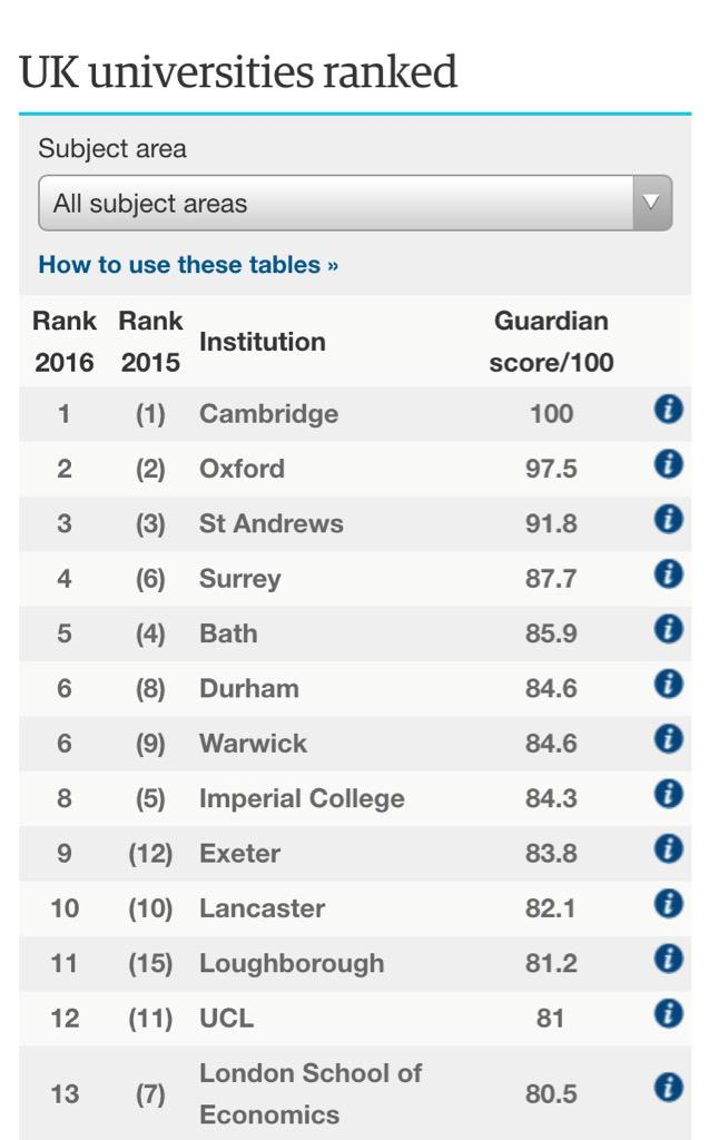 Superb news tonight that @UniOfSurrey is up to 4th in @GuardianEdu University Guide!  #gdnuniguide2016 #Top5 http://t.co/nnpWBGhH8o